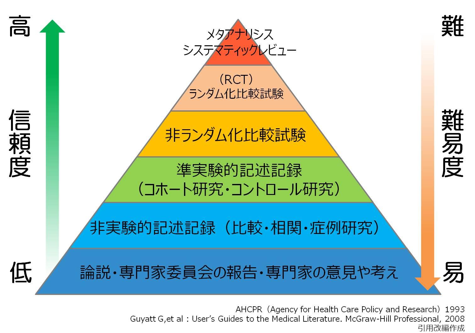 エビデンスレベル エビデンスピラミッド