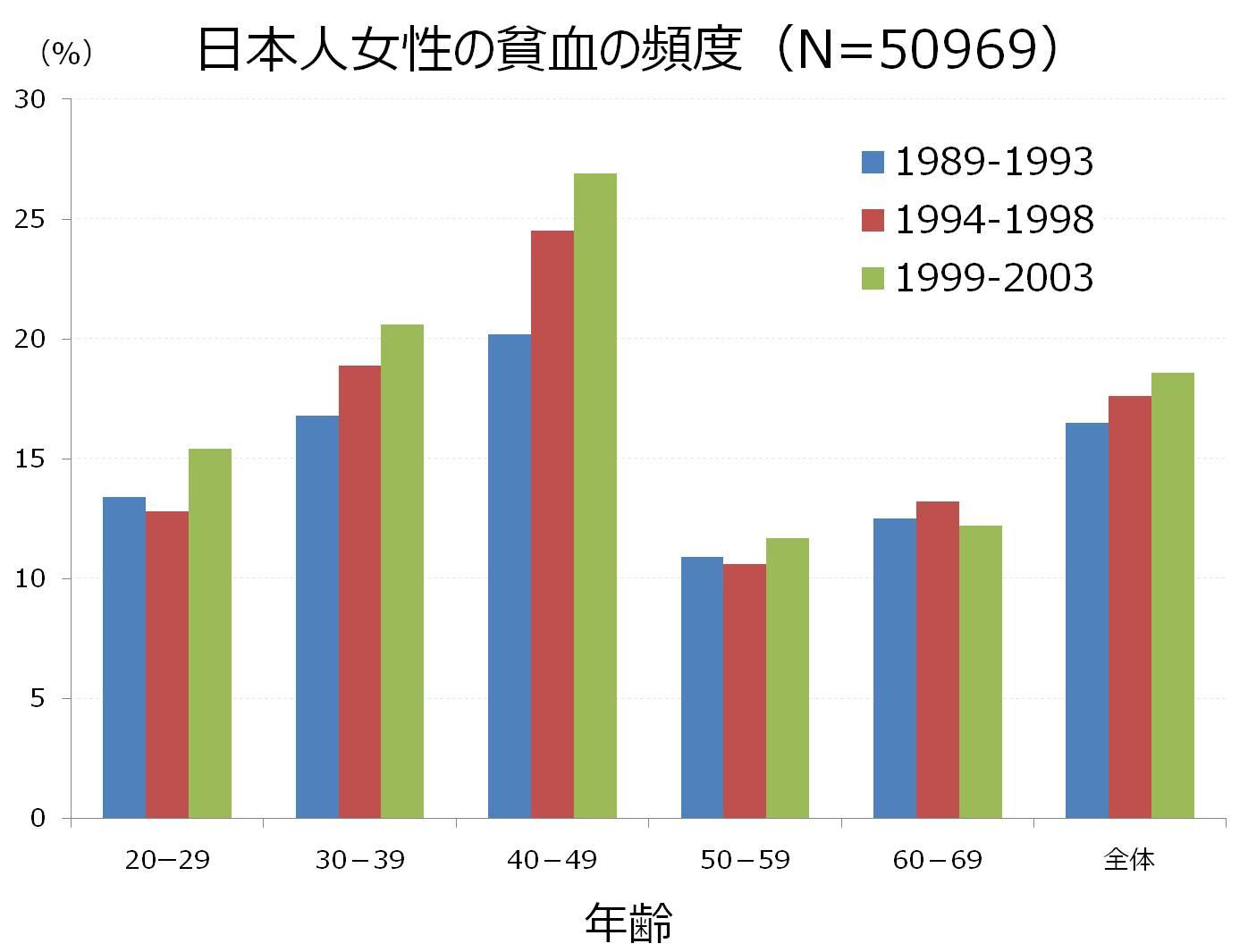 日本人 女性 貧血 割合