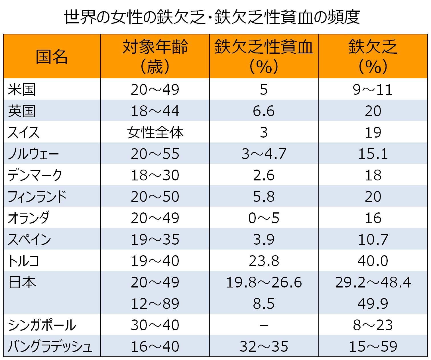 女性 鉄欠乏 貧血 国際比較
