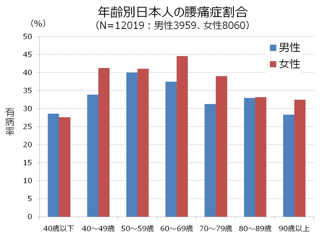 日本人 腰痛 割合