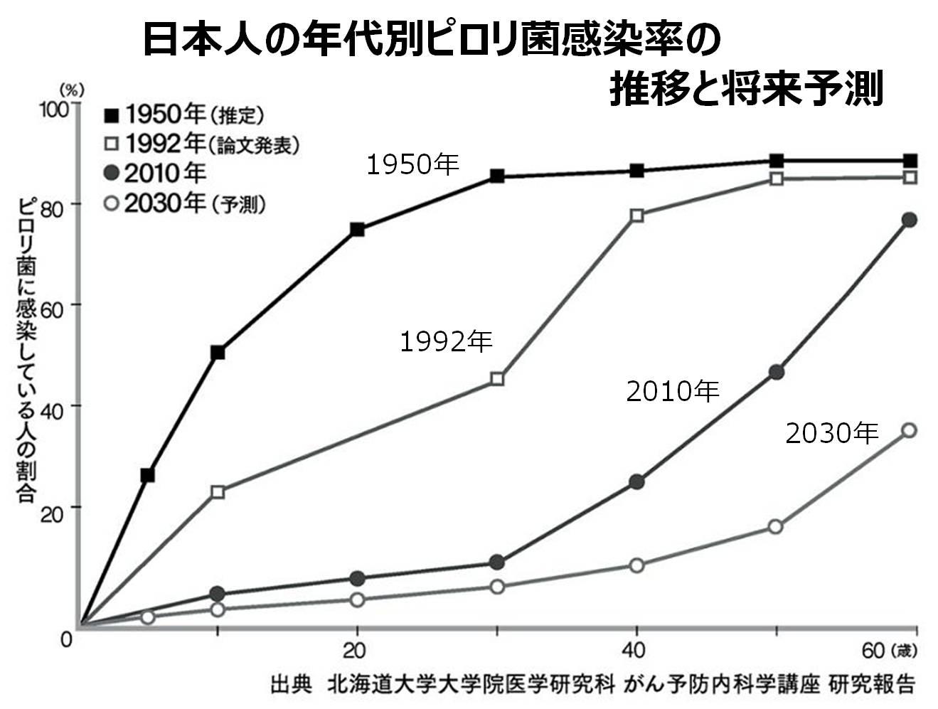 ピロリ菌感染 割合 日本人