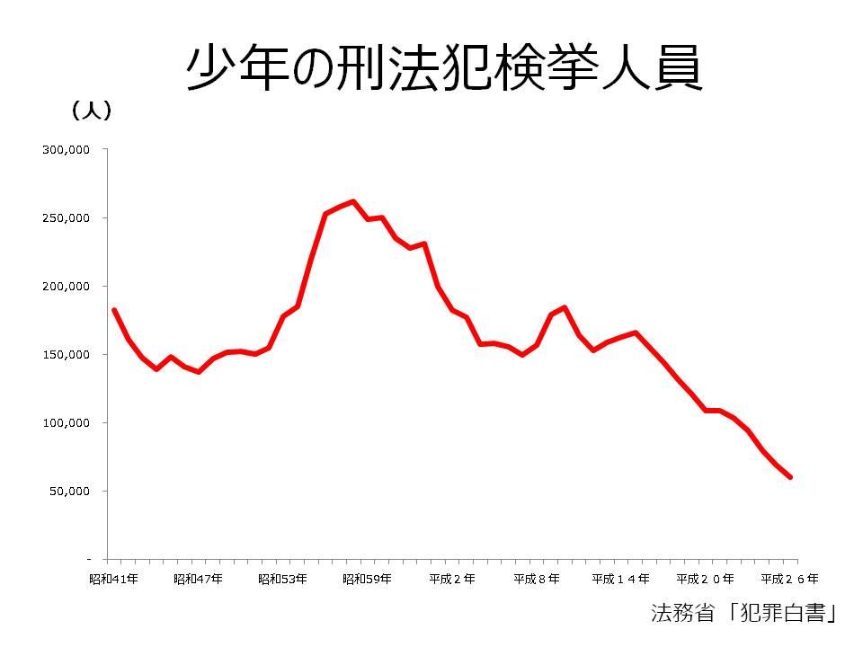 昭和から平成にかけての少年犯罪のグラフ
