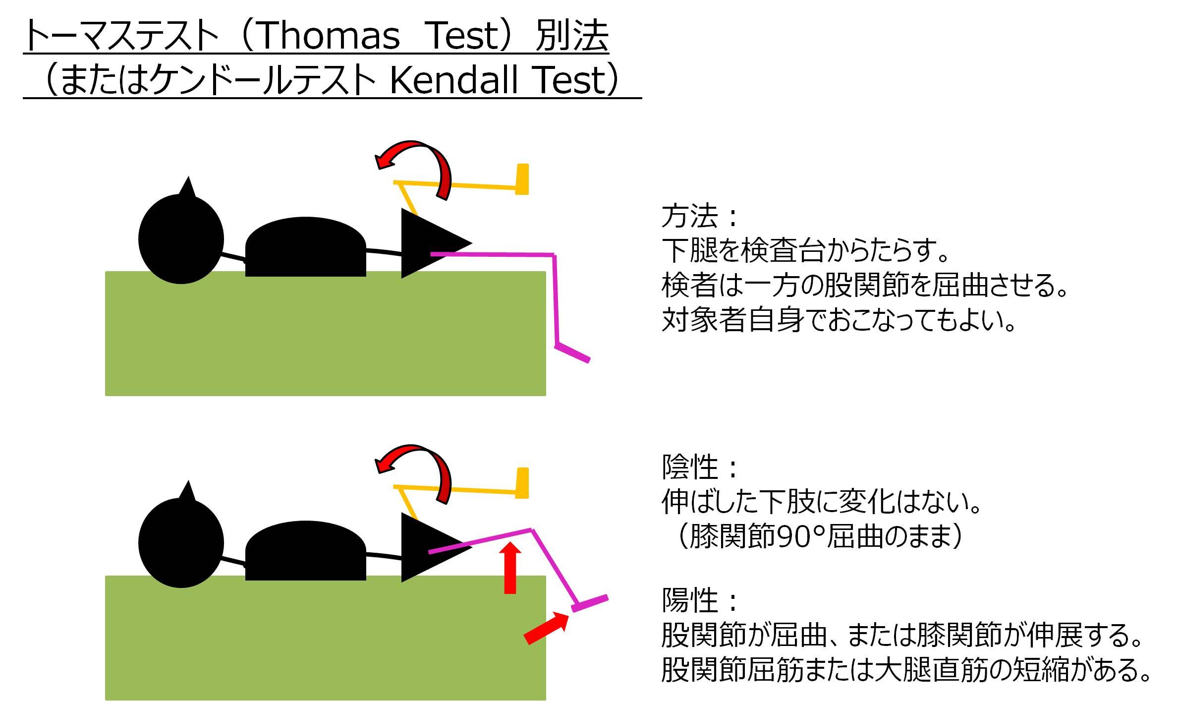 トーマステスト別法