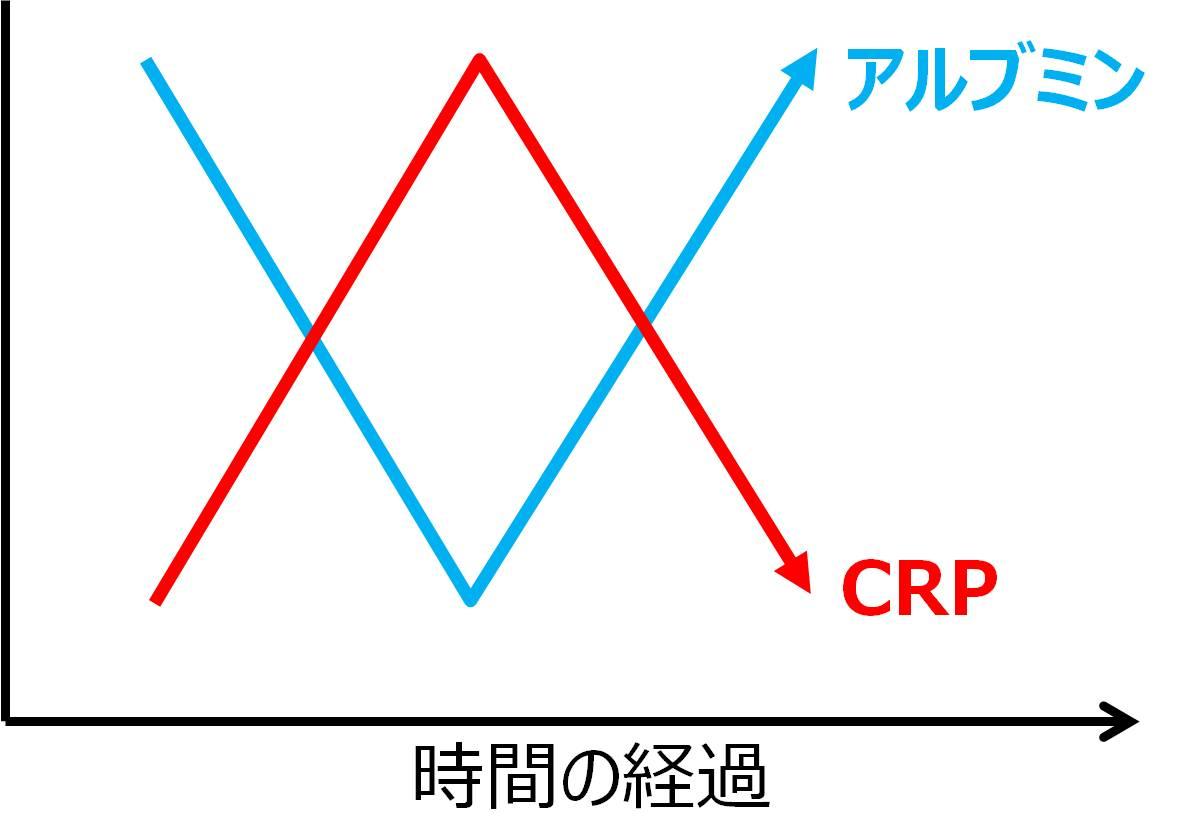 アルブミン CRP 炎症