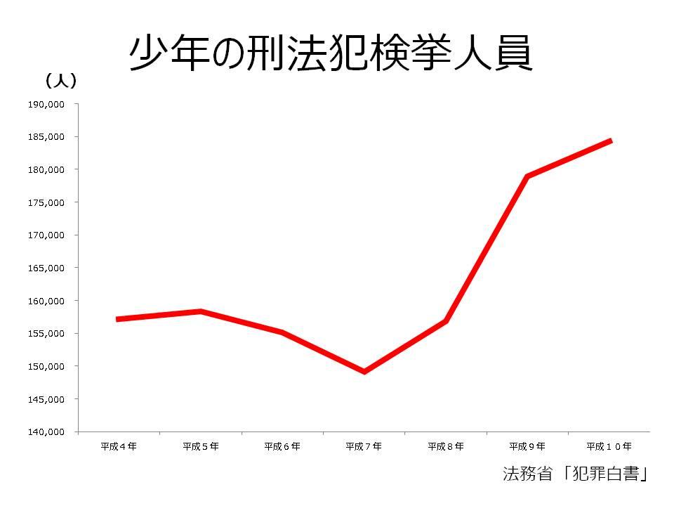 少年犯罪のグラフ