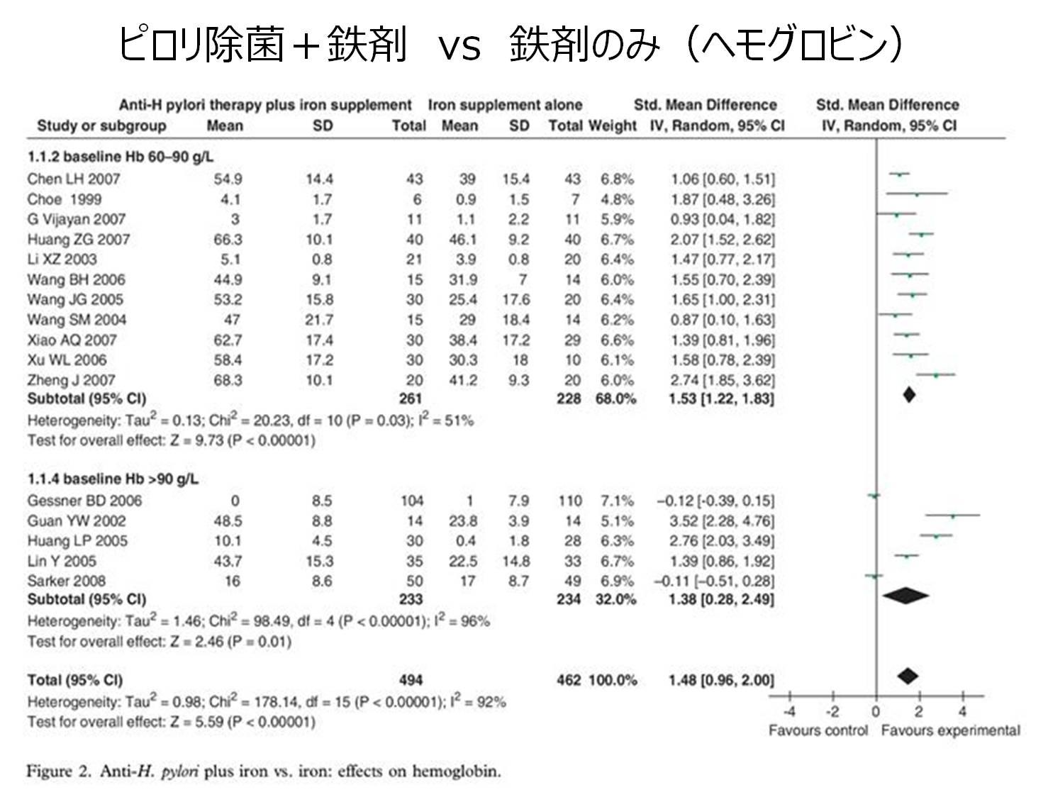 ピロリ菌 鉄欠乏性貧血 ヘモグロビン