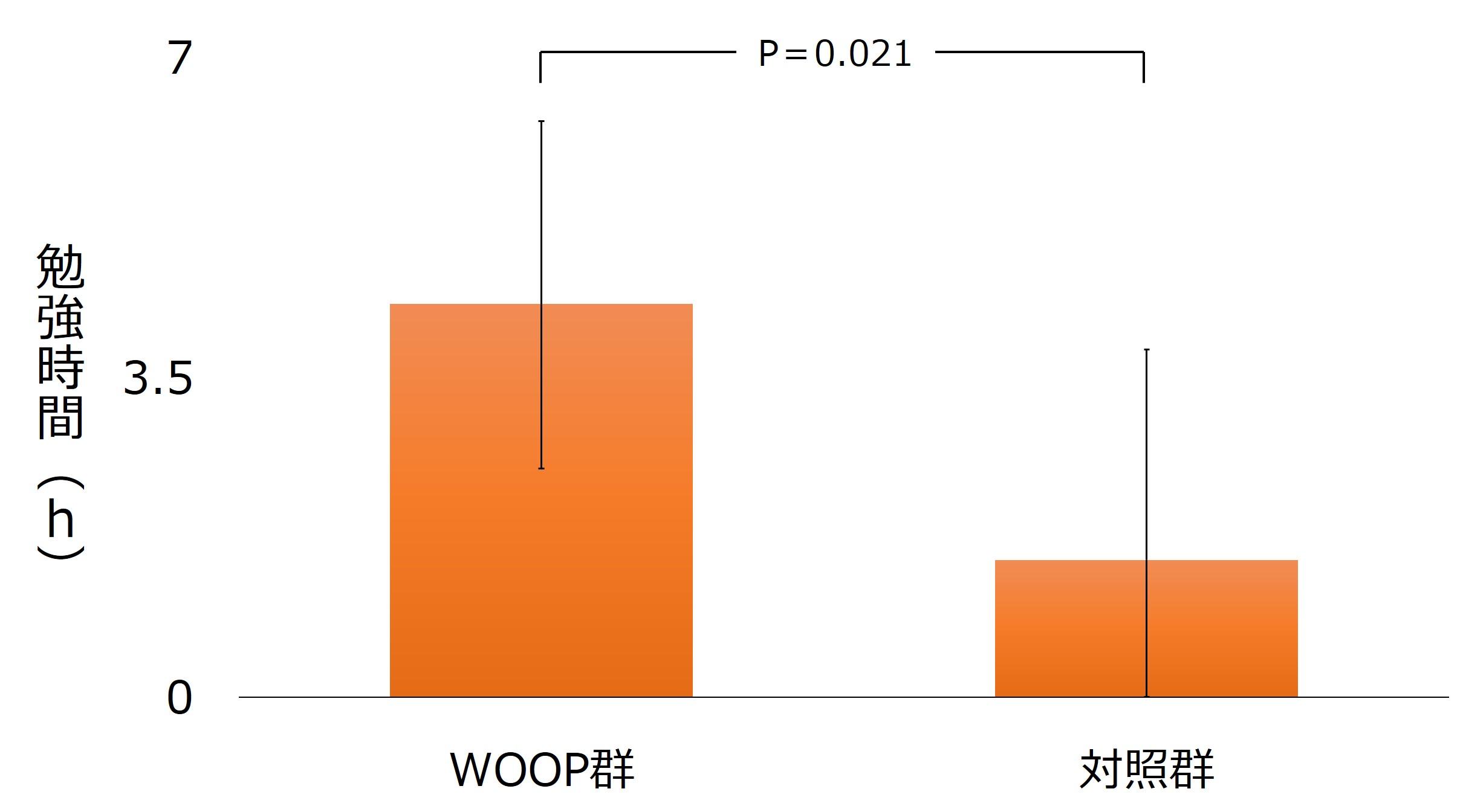 WOOPの法則 例