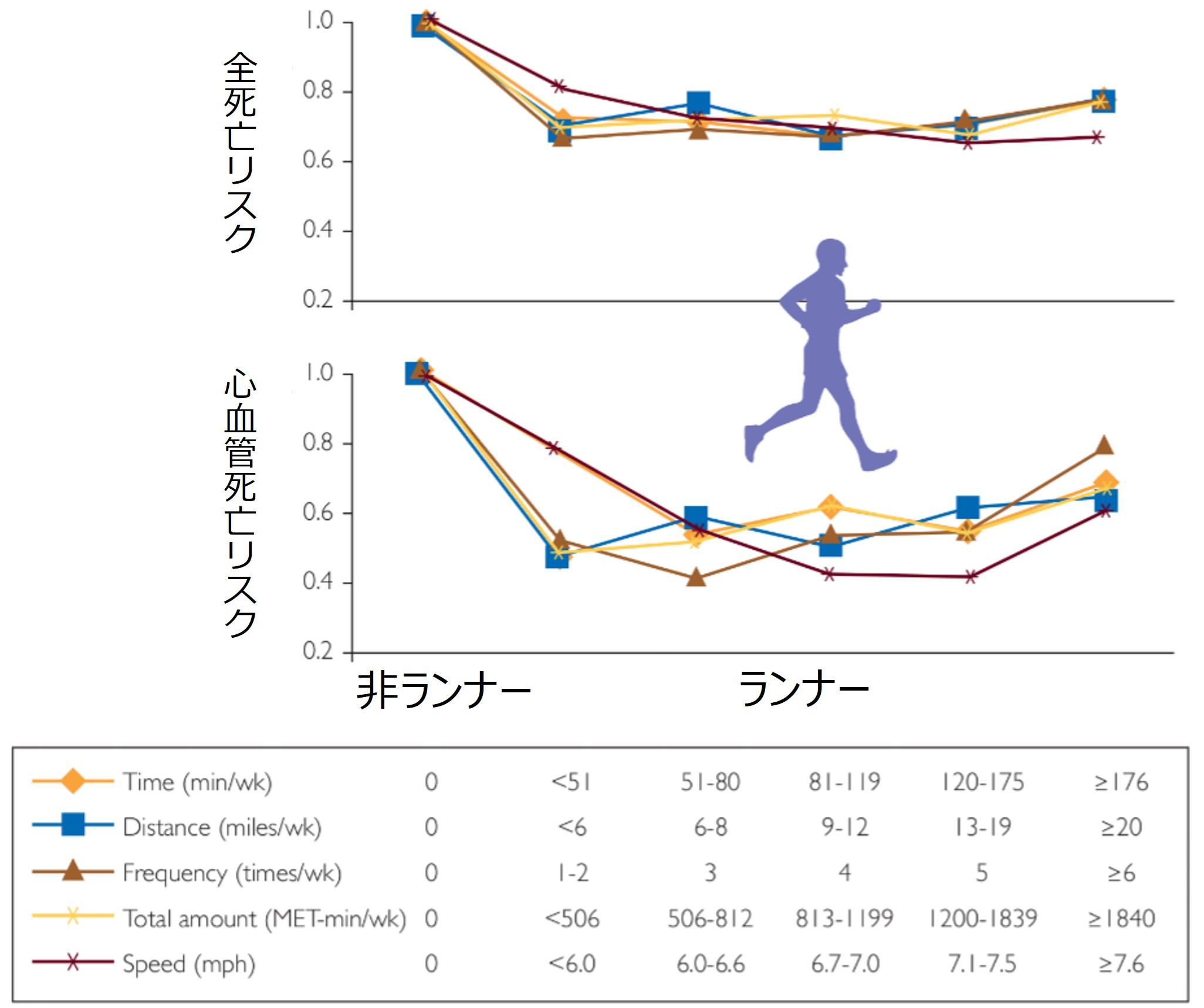 マラソン ランナー 死亡リスク