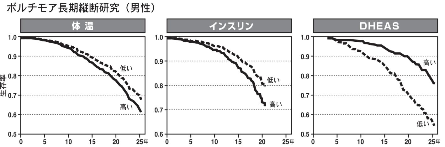 体温 高い 低い 生存率 ボルチモア研究